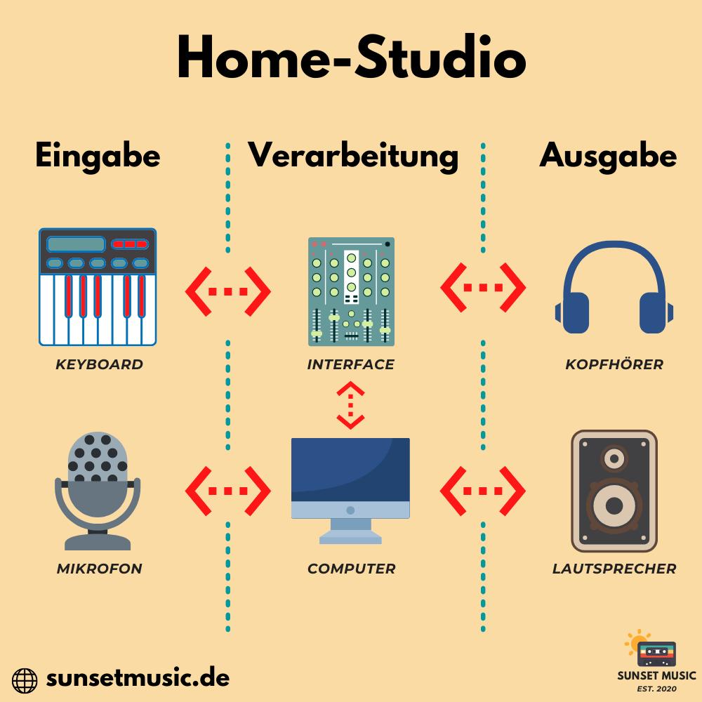 Aufbau Home-Studio - Sunset Music