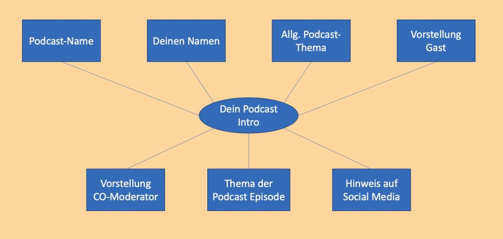 Inhalte Podcast-Intro - Sunset Music