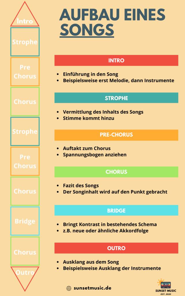 Aufbau eines Songs Infografik