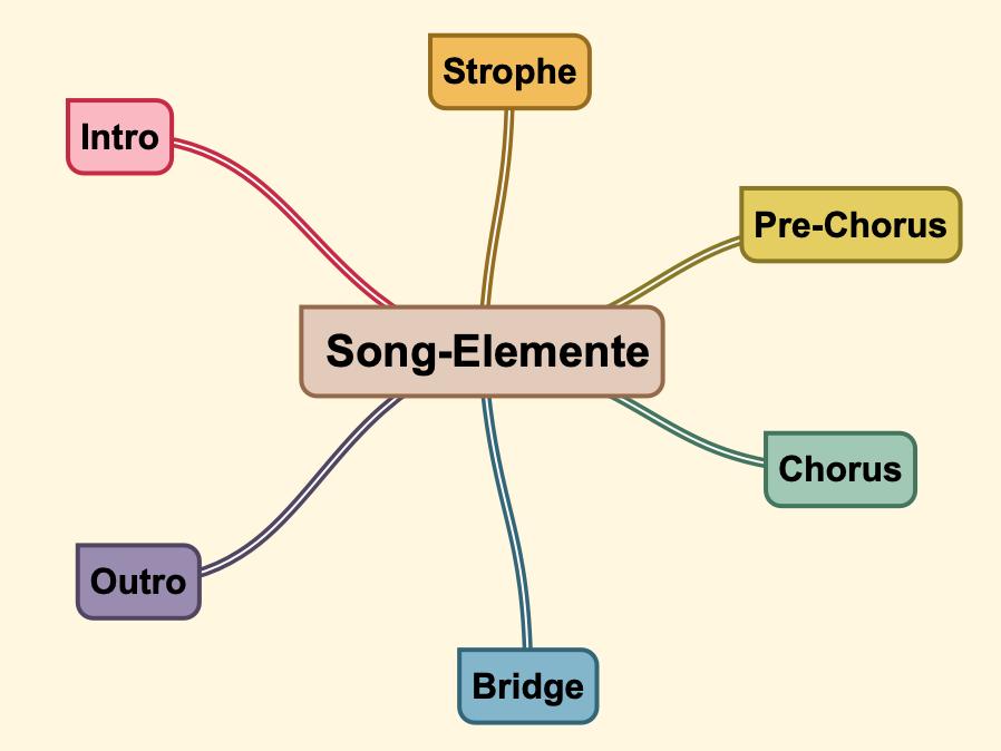 Aufbau eines Songs: Song-Elemente