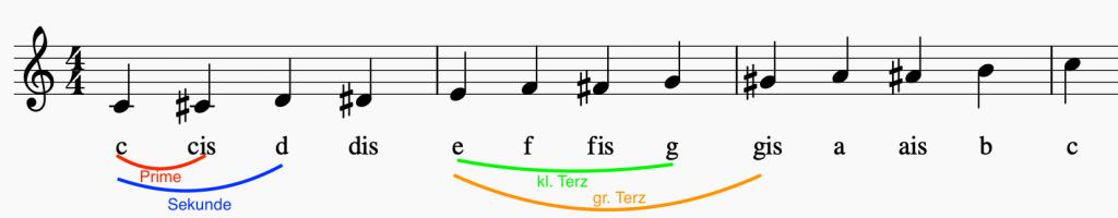 Notation: C-Dur Tonleiter mit Intervallen
