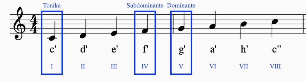 C-Dur Tonleiter mit Tonika + Subdominante + Dominante | Sunset Music