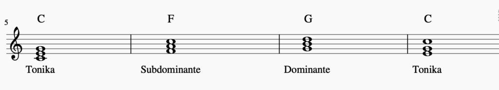 Akkorde der C-Dur Kadenz | Sunset Music