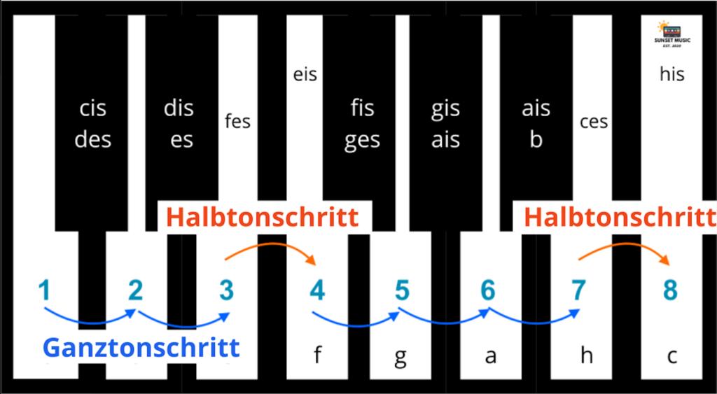 C-Dur Tonleiter auf dem Klavier | Sunset Music