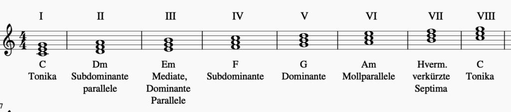 Leitereigene Dreiklänge in C-Dur   Sunset Music