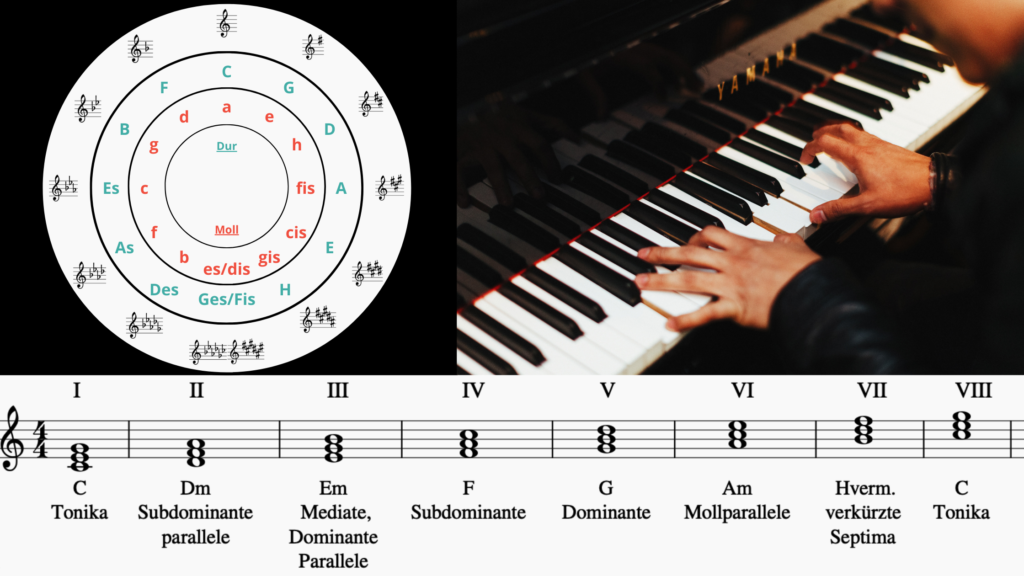 Musiktheorie | sunsetmusic.de